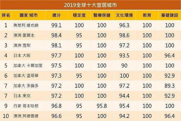 移民澳洲生活-十大最宜居城市排名2019